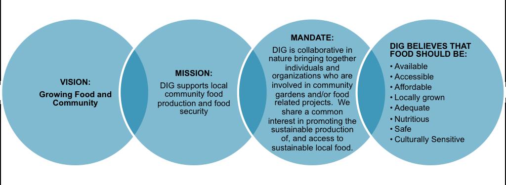 dig's mission
