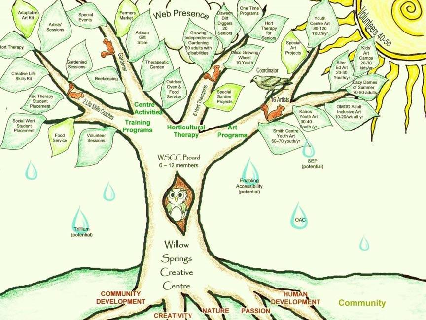 WSCC-organizational-tree